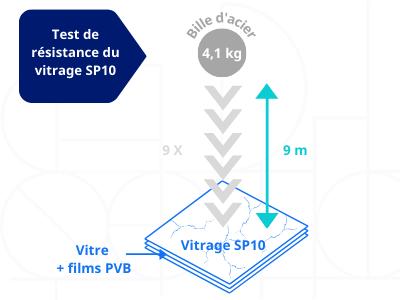 teste de résistance du vitrage sp10