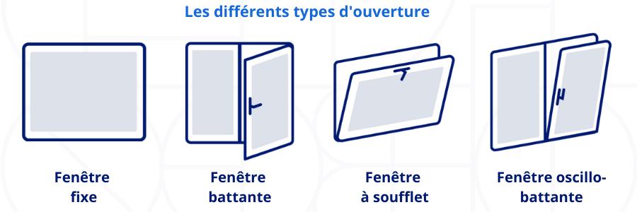 les types d'ouverture des fenêtre