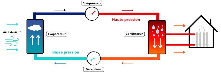 Schéma sur le fonctionnement d'une pac