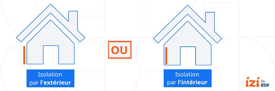 infographie choix entre ITE ou ITI