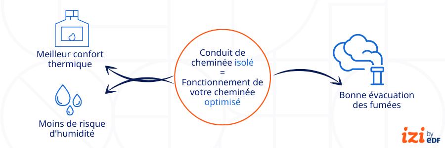 infographie bénéfices isolation conduit de cheminée