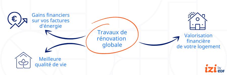 infographie avantages rénovation globale