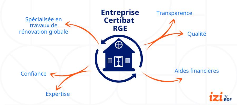 infographie certification certibat RGE