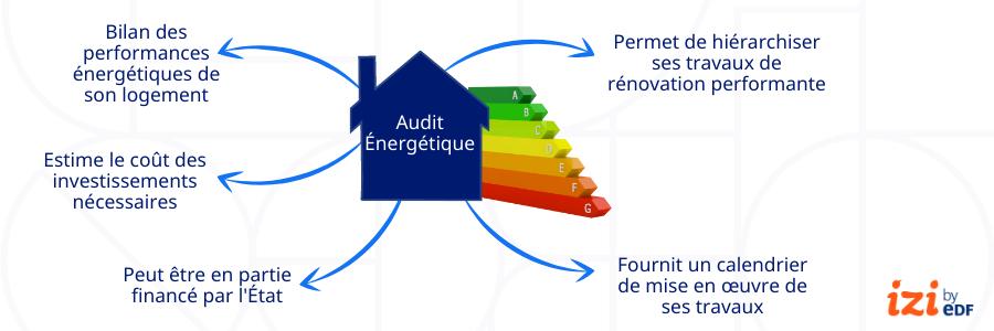infographie description audit énergétique
