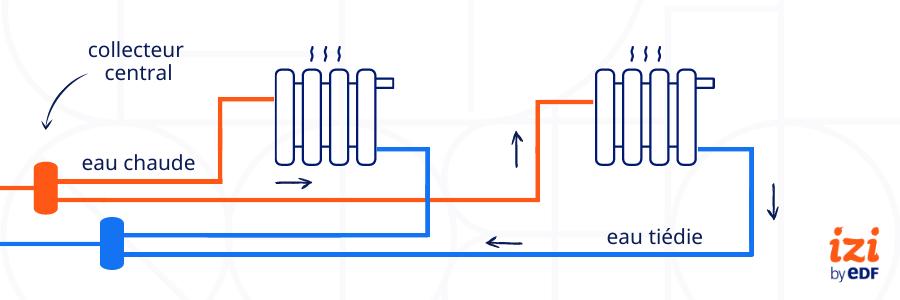 Circuit chauffage hydrocâblé ou pieuvre