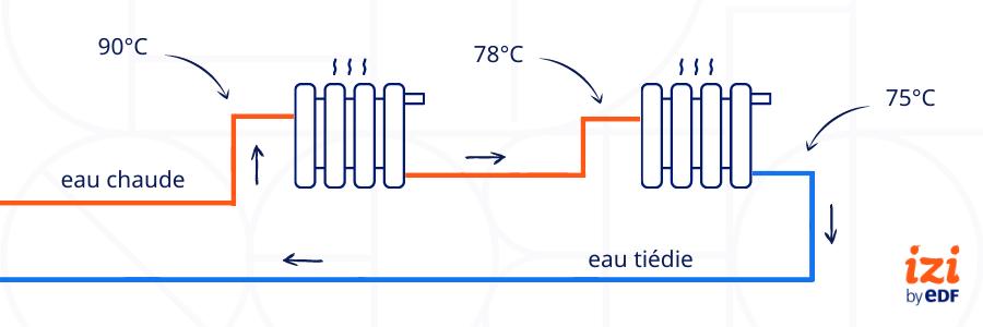 Circuit chauffage monotube