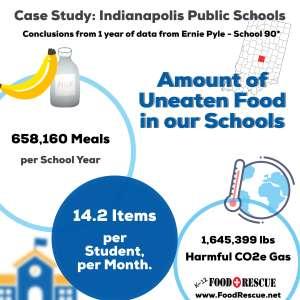 Food Waste Case Study