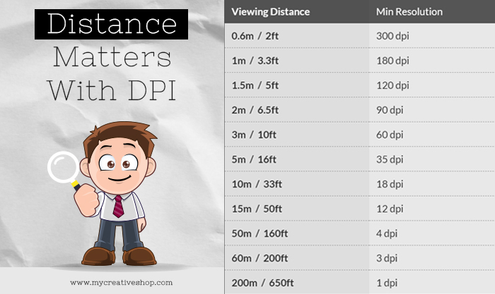 DPI viewing distance