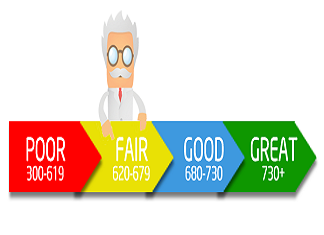 myths about your credit score