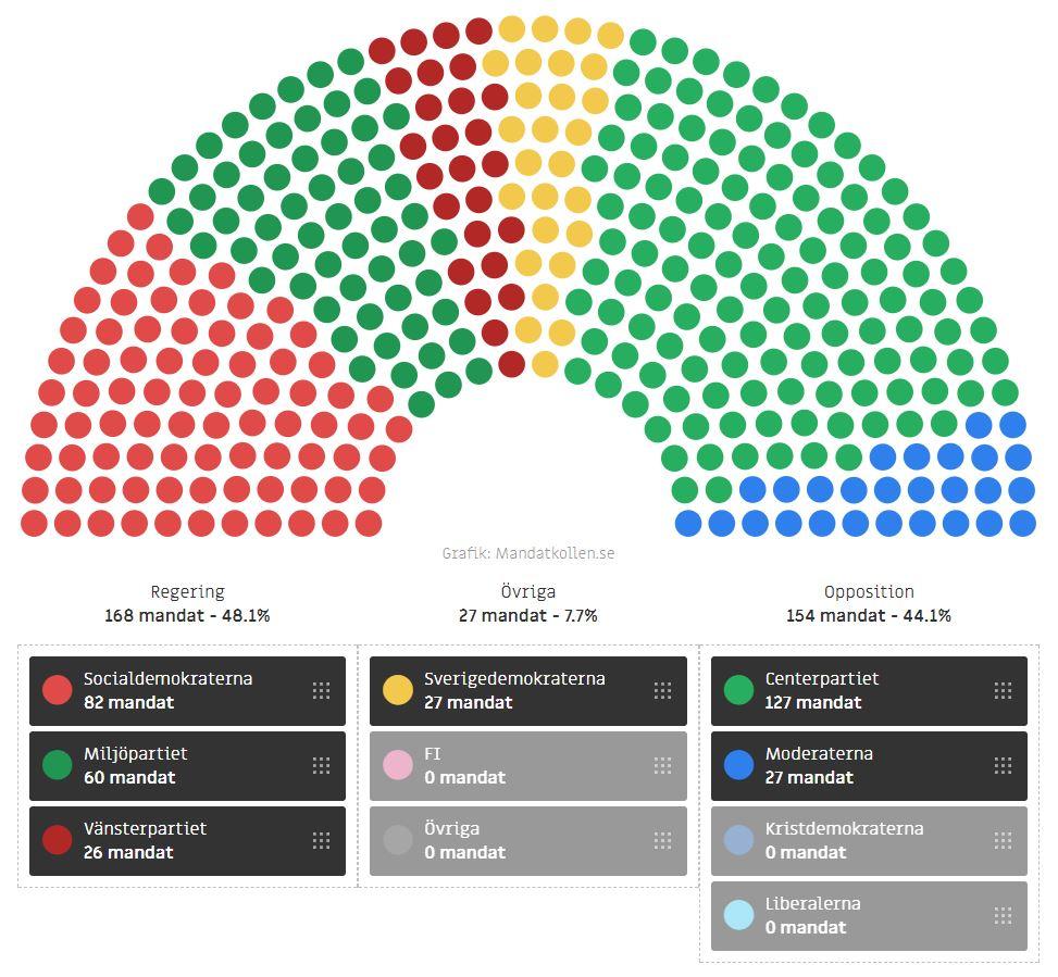 Pp storsta parti inom oppositionen 3