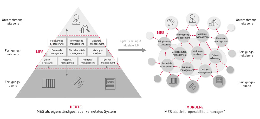 Funktionen eines MES heute und morgen. © ccc software gmbh