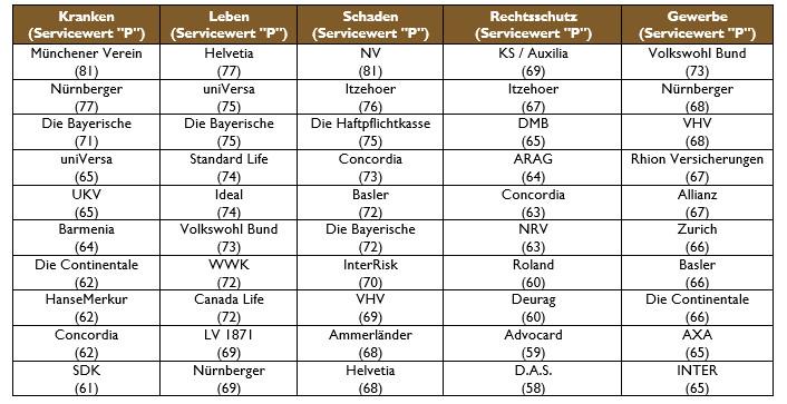die bayerische makler