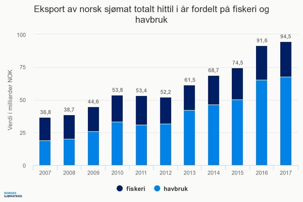 eksport fisk norge