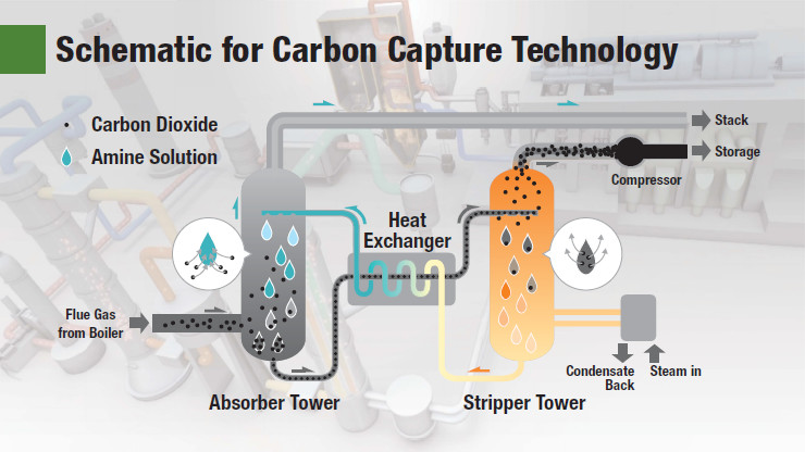 Schematic of carbon capture technology