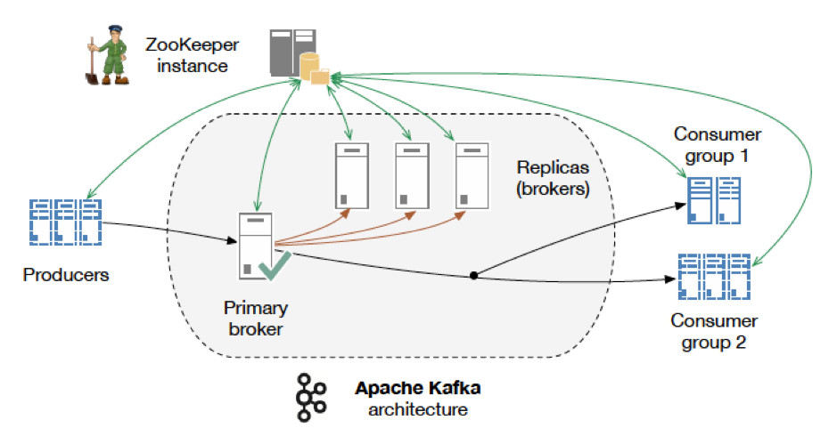 Apache Kafka in a nutshell - Webstep