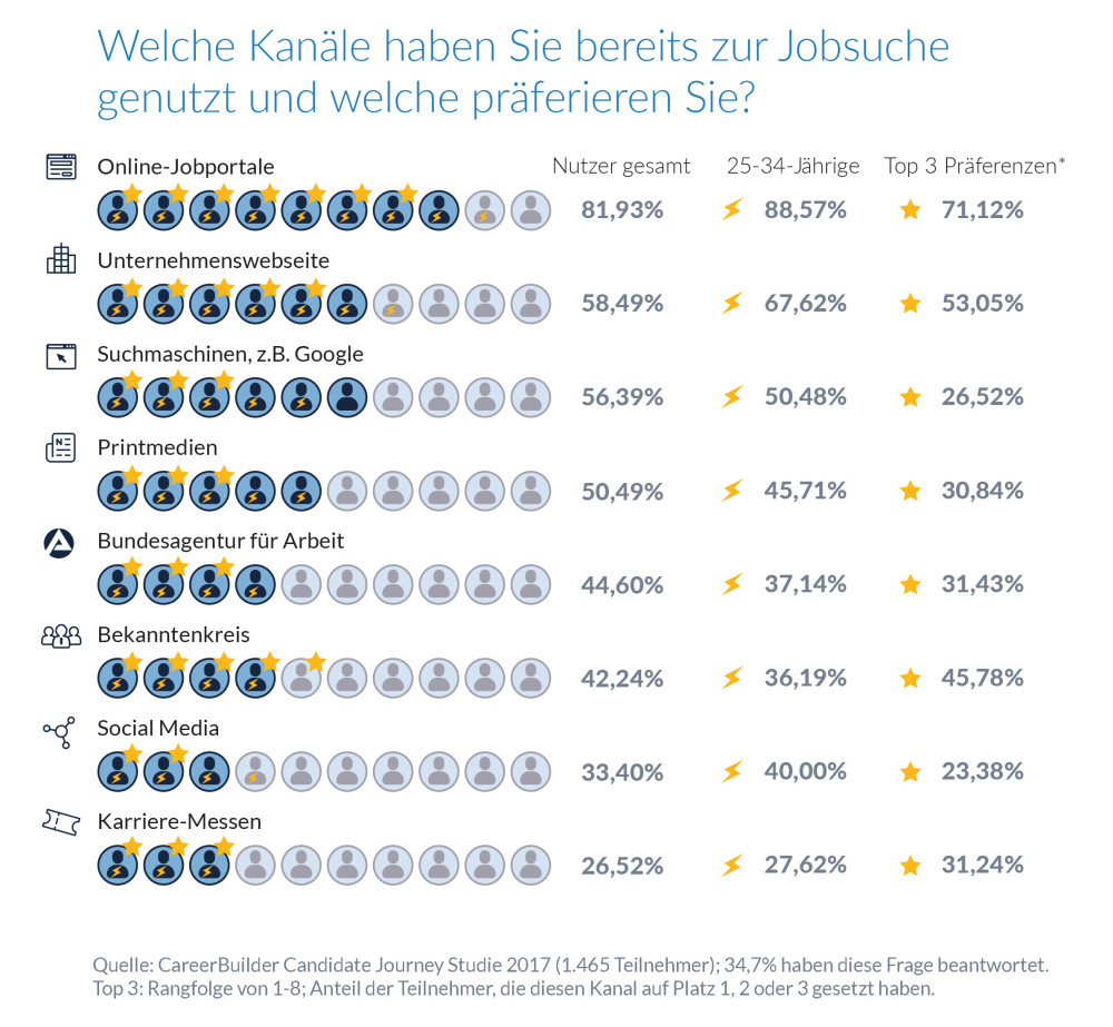 Candidate Journey Studie 2017 & Infografik: So sehen Bewerber die ...