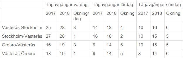 SJ inför 41 nya avgångar mellan Örebro och Stockholm | SJ