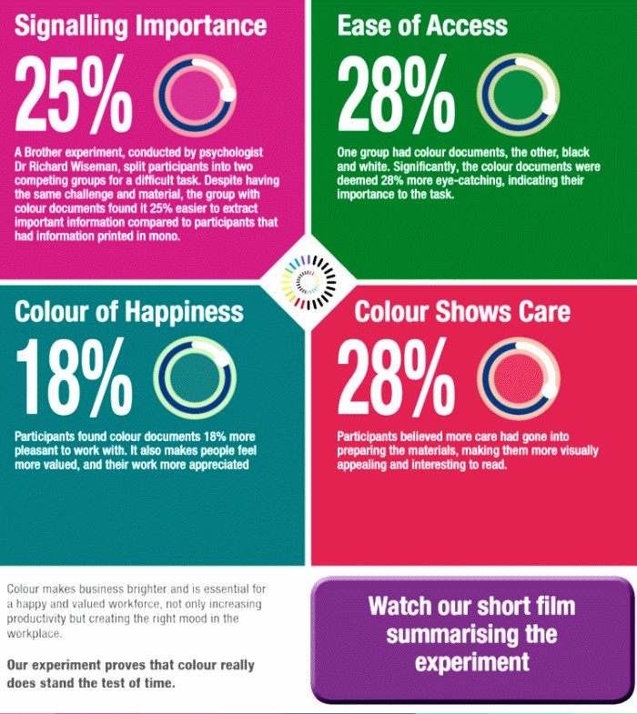 Vidéo-Colour-Psychology-in-Business-Brother
