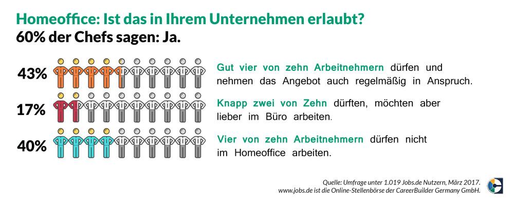 home office arbeitnehmer arbeitgeber, my home is my office: 85 prozent der arbeitnehmer wünschen sich, Design ideen