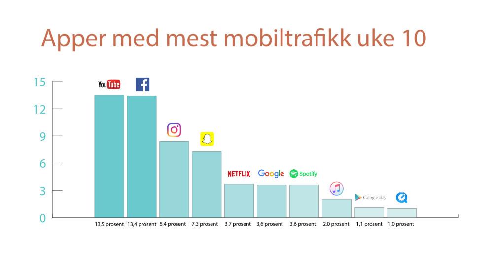 Ti apper og web-tjenester utgjør nærmere 60 prosent av all datatrafikk i Telenors mobilnett.