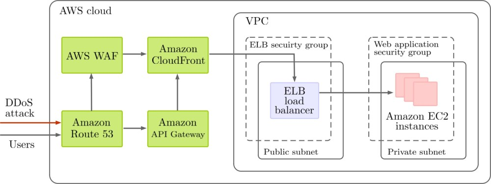 Amazon Web Services Security Overview – webstep no