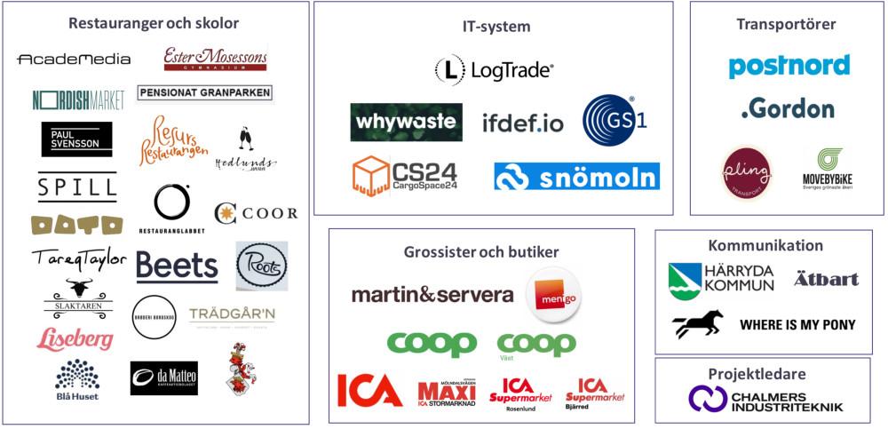 43 svenska företag och organisationer är en del av Resvinn
