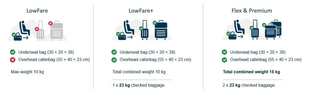 Norwegian inför nya handbagageregler   Norwegian