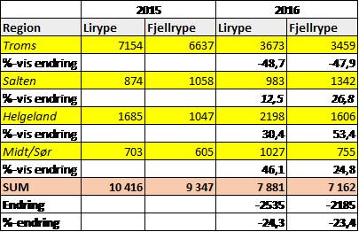 Oversikt over rypebeskatning i høstjakta 2016 per 1. november