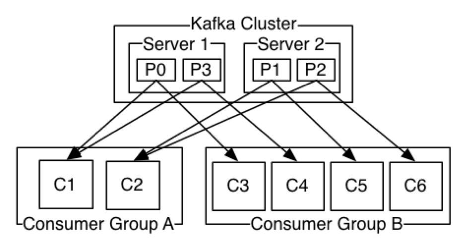 Apache Kafka in a nutshell - Webstep