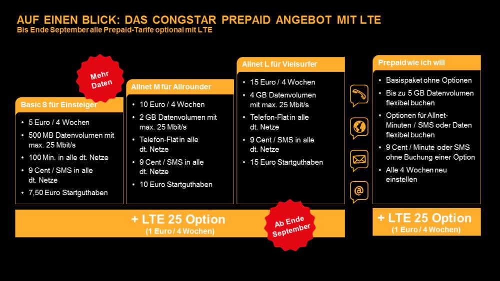 congstar PRepaid-Angebot mit LTE