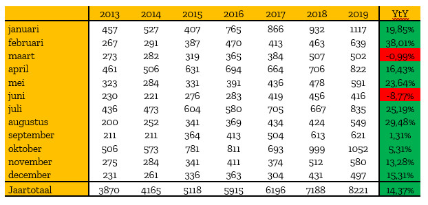 Tabel: aantal starters in Limburg, bron: Voka – KvK Limburg