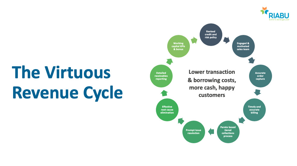 The Virtuous Revenue Cycle