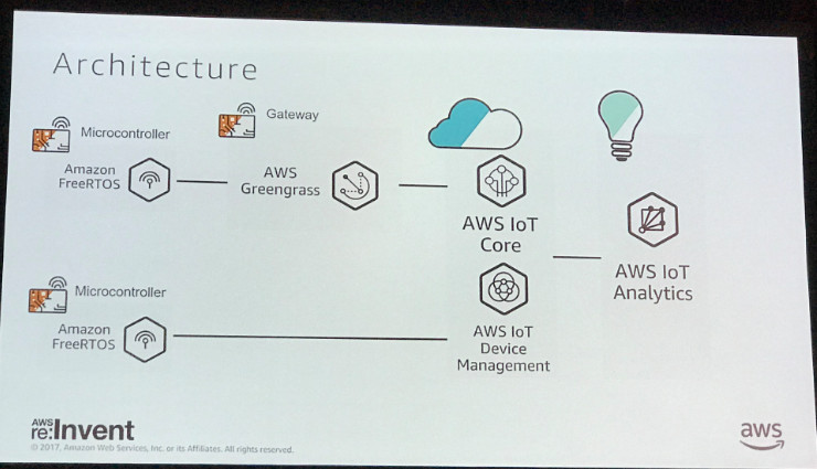 AWS Re:Invent 2017 - IoT at the Edge of the Edge – webstep no