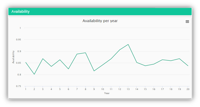 Estimate the system availability per year of operation