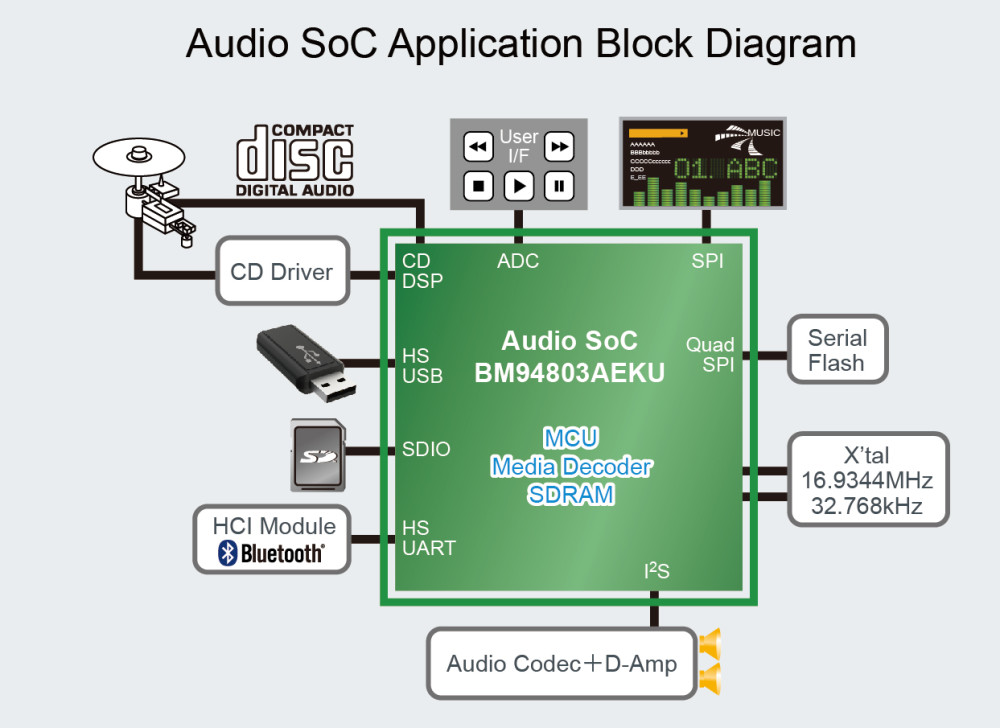 New High Resolution Audio SoC Supports a Variety of Sound