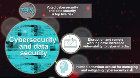 Hur angeläget är dataskyddsarbetet år 2021? 2