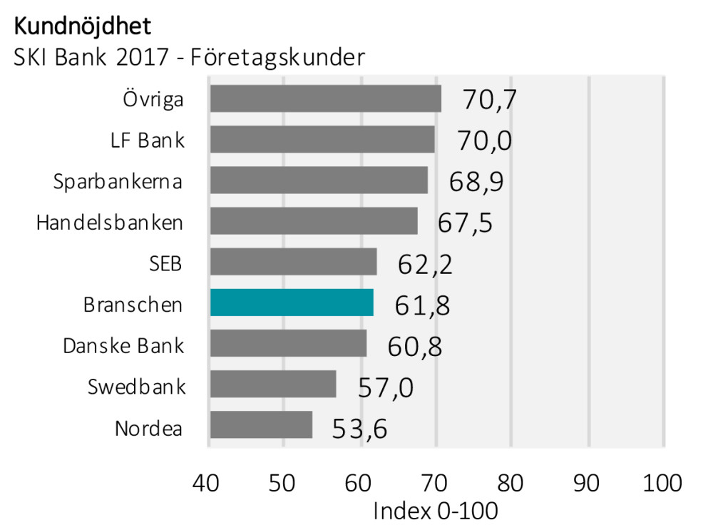 Allt fler klagar pa bankerna