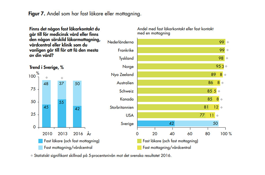 Vårdanalys, Vården ur befolkningens perspektiv 2016. Andelen medborgare med fast läkarkontakt är betydligt lägre i Sverige än i jämförbara länder. Drygt 40 procent jämfört med 80-100 procent.