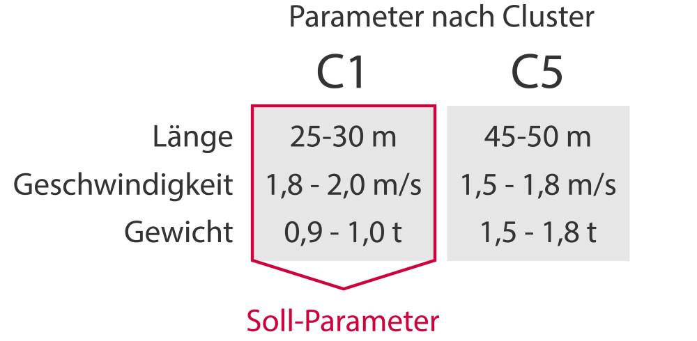 Gegenüberstellung der Produktionsparameter. Data Mining in der Produktion.