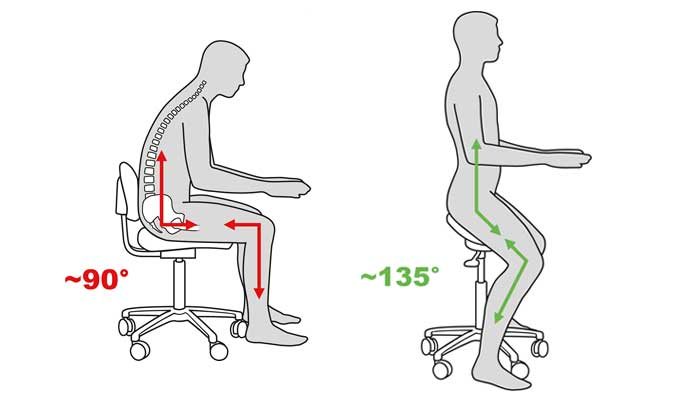 Dangerous sitting = conventional 90/90 sitting