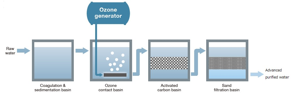 Ozonation Process Drinking Water