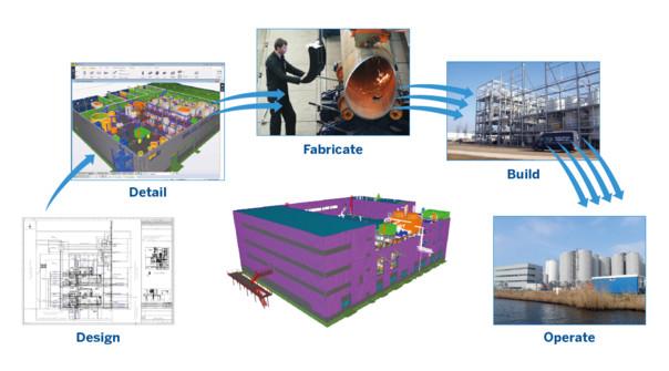CADMATIC ja Tekla: yhteentoimivuudella parempia hankkeita