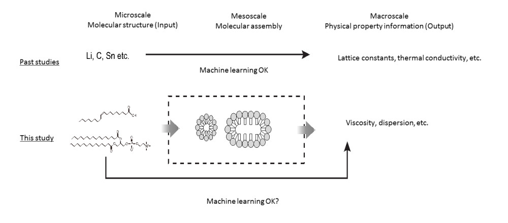 Successful Use of AI Technology for Efficient Prediction of