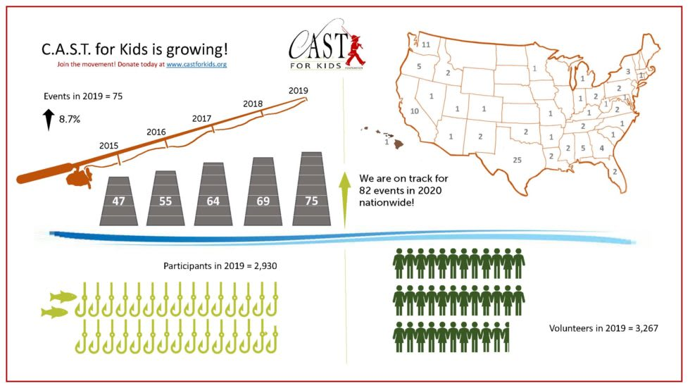 C.A.S.T. for Kids is growing!