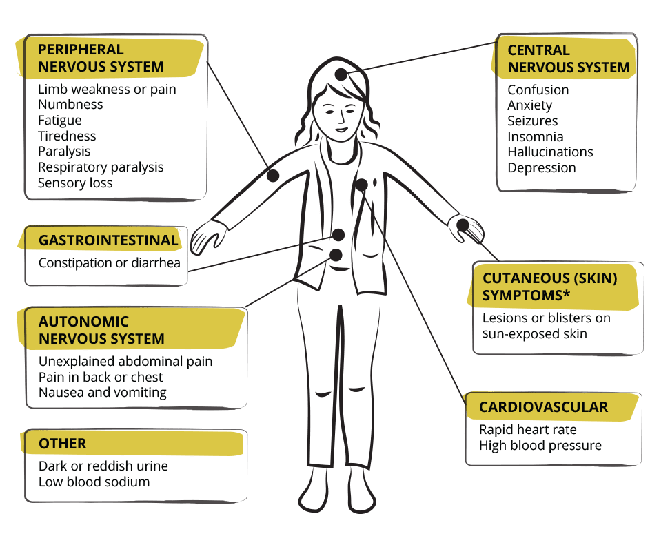 Signs and Symptoms of AHP