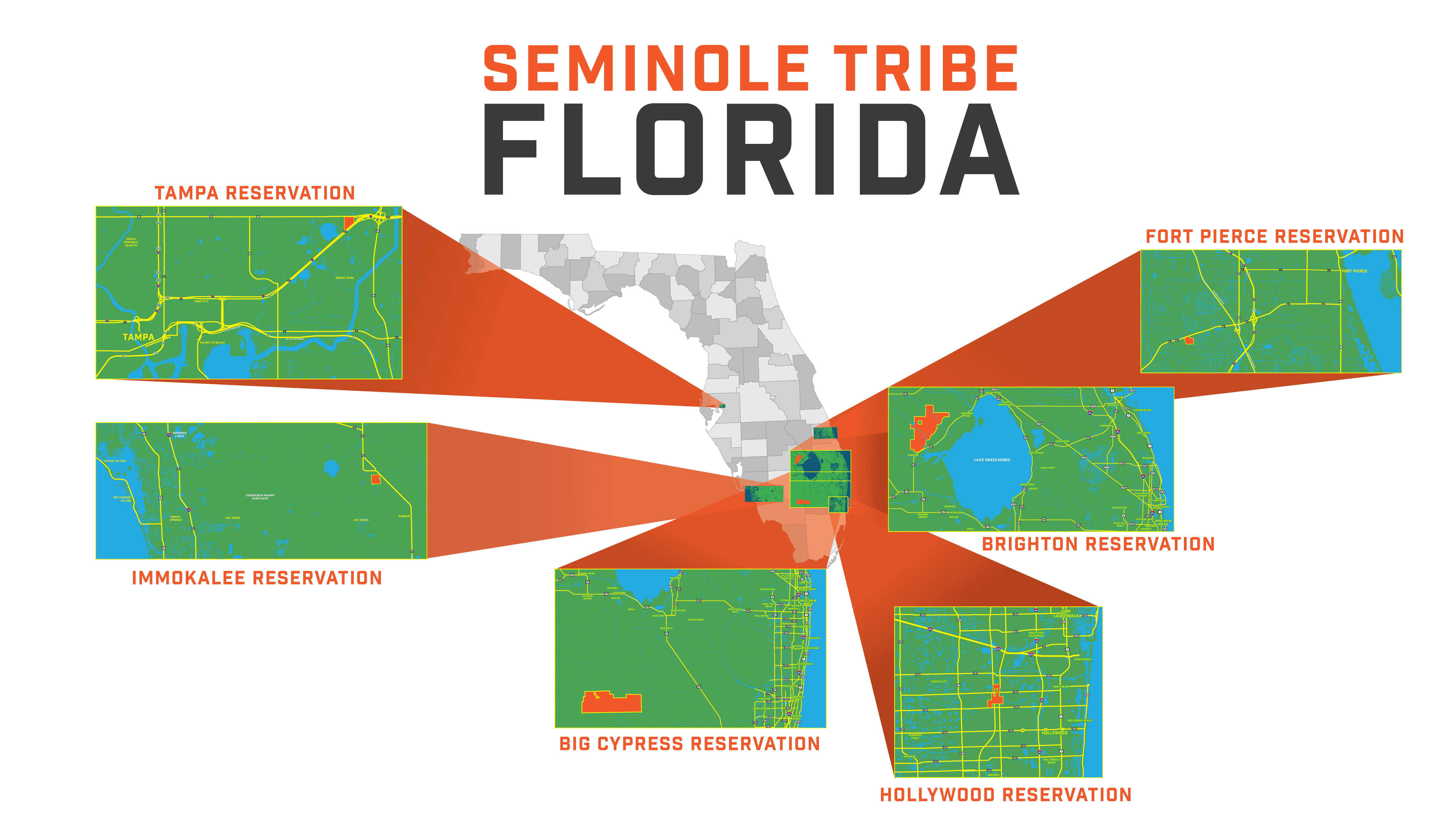 Seminole Tribe of Florida