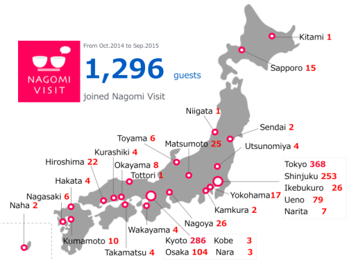 10 Ways to Enjoy a Nagomi Visit
