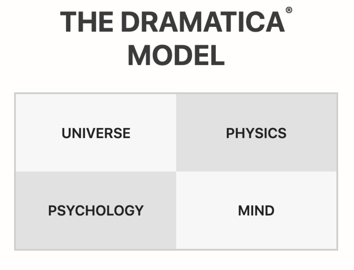 The Dramatica Model