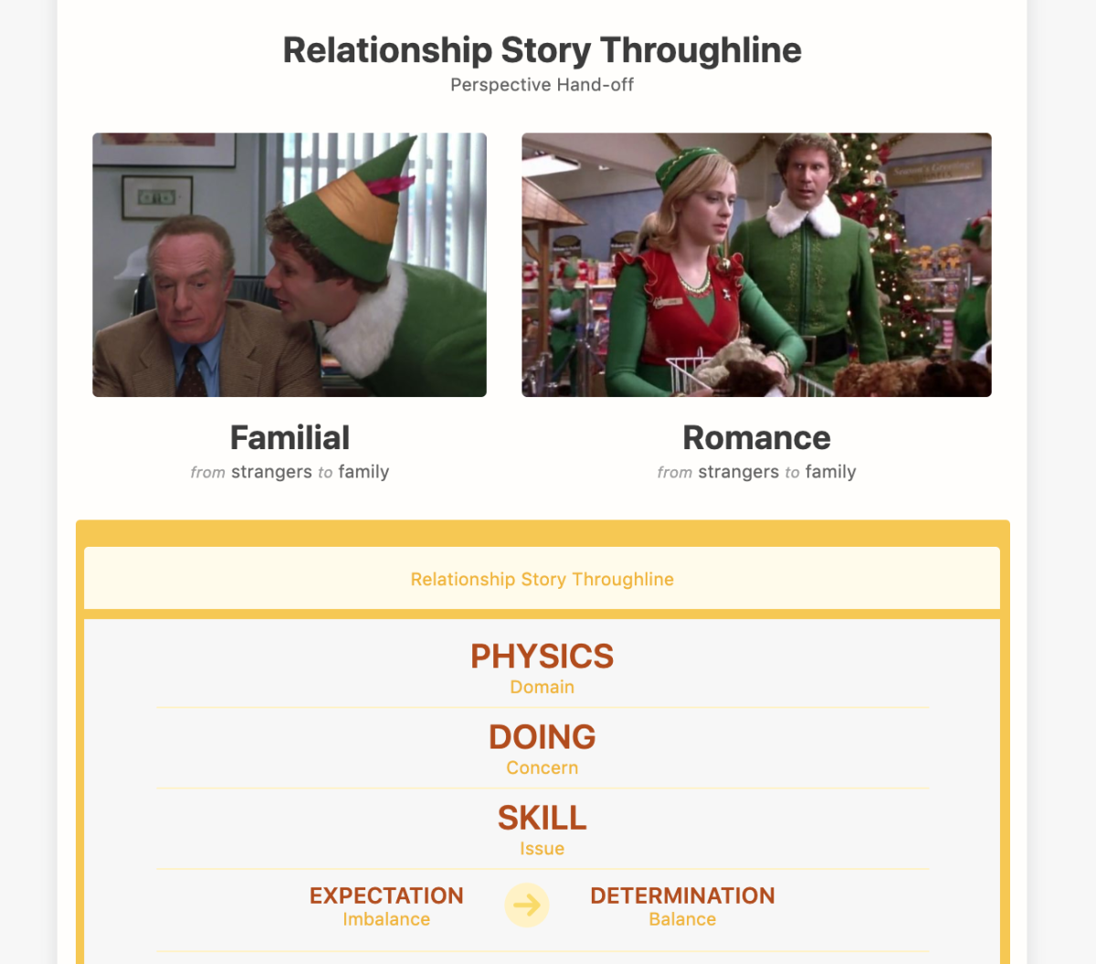 The Familial Relationships of Elf