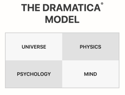 The Four Domains